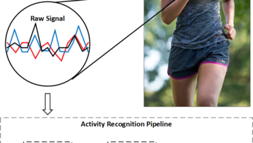 Benchmark on Activity Recognition based on Wearable Sensors
